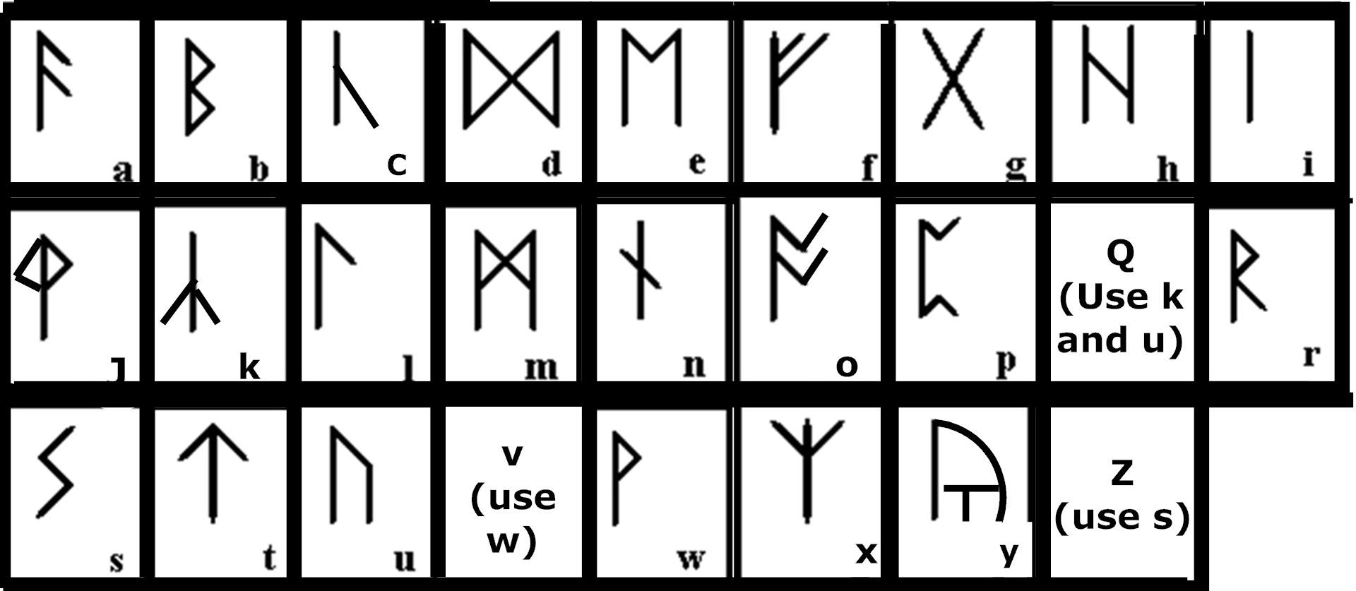 Anglo-Saxons Runes Alphabet Activity Sheet